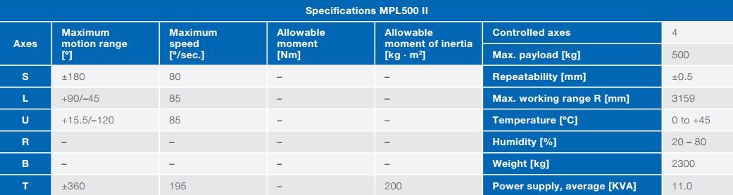 Thông số Robot nâng hạ YASKAWA MPL 500II